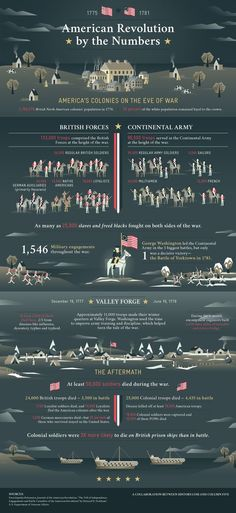 This relates to the American Revolution. It shows the battles the start and the end. And it shows the aftermath after the revolution. History Class, Teaching History, History Facts, World History, Family History, History Images, History Projects, History Timeline, American Revolutionary War
