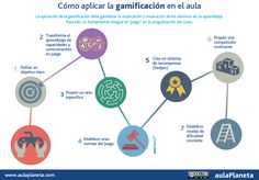 agosto 2015 – Gamification eLearning and Ed Technology Tools For Teaching, Teaching Strategies, Learning Tools, Learning Activities, Educational Theories, Habits Of Mind, Thinking Maps, Flipped Classroom, Instructional Design