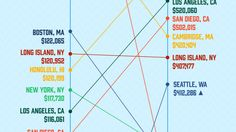 Contrary to popular belief, real estate barely outpaces inflation over time. On…