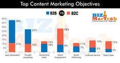 Top Content Marketing Objectives   #b2b #b2c #lead #leadership #branding #social #adverting #sales #leadgeneration