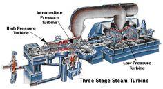 What is water vapor Steam Turbine, Turbine Engine, Civil Engineering Design, Power Engineering, Mechanical Engineering, Rankine Cycle, What Is Water, Importance Of Water, Geothermal Energy