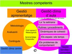 Guida Allés Organització Clima aula Fonamentació teòrica http://recursosdidactics.org/1%C2%AA-semana-de-clase