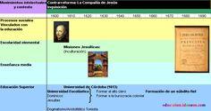 Historia de la Educación Argentina - Línea de tiempo