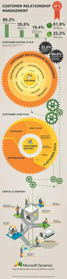 Customer relationship management infographic journey