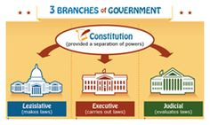 3 Branches of Government - Easy to understand poster explaining the three separate branches of government: Legislative, Executive and Judicial