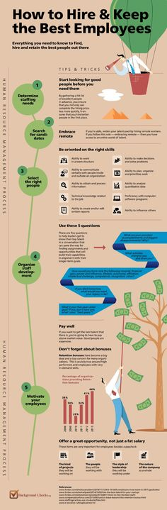 How to Hire & Keep the Best #Employees #Infographic See more: http://visual.ly/users/anastasiyakrast