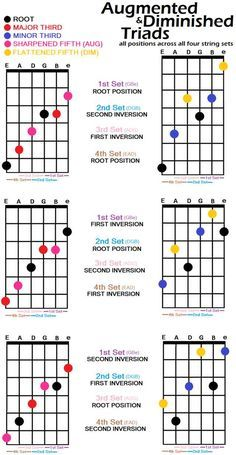 Learn to Play Guitar Notes - Play Guitar Tips Guitar Chords And Scales, Jazz Guitar Chords, Music Theory Guitar, Guitar Chords Beginner, Acoustic Guitar Lessons, Guitar Chord Chart, Guitar Tabs, Music Guitar, Playing Guitar