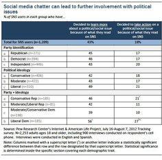 ¿Cómo influyen las redes sociales en la actividad política de las personas? vía Pew Internet & American Life Project