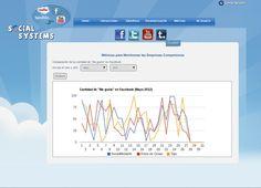 Ejemplo métrica Facebook - Social Systems #social #systems #facebook