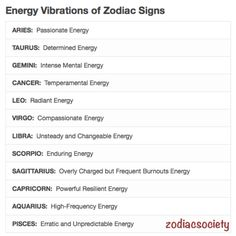 Energy Vibrations of Zodiac Signs.