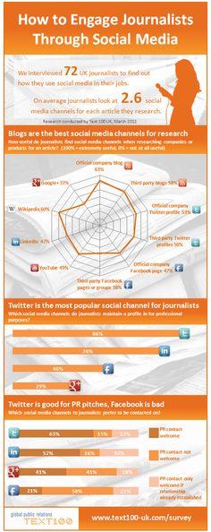 Engaging journalists through social media