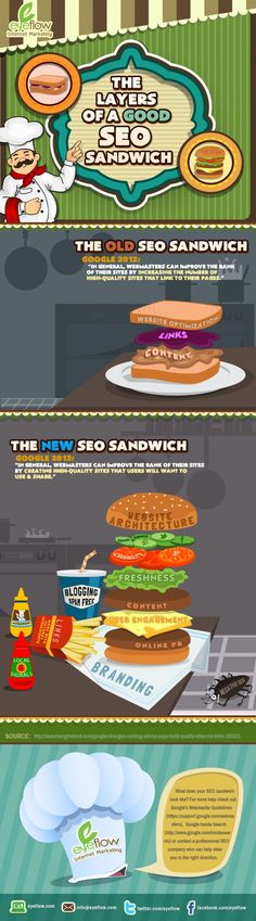 The Ideas of a New SEO Sandwich [Infographic]