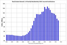 The dollar value of Real Estate Owned (REOs, foreclosure houses) declined from $9.5 billion in Q2 to $8.8 billion in Q3; and the number of problem financial institutions on FDIC's list declined.