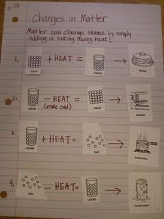 states of matter- link does not work. but this is a good idea for a lesson on adding or subtracting heat to change matter.