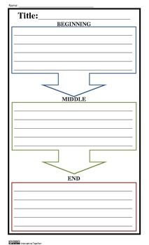 Beginning, Middle, and End Graphic Organizer (Homeschool Writers) Beginning Middle End, Primary Teaching, Student Teaching, Education Quotes For Teachers, Kids Education, Dysgraphia, Teaching Language Arts, Writing Workshop, Graphic Organizers