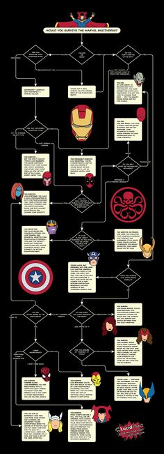 Would You Survive the Marvel Multiverse? http://geekxgirls.com/article.php?ID=8117