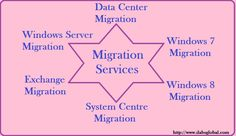 Different types of Migration:  Data Center Migration Windows 7 Migration Windows 8 Migration System Center Migration Exchange Migration Windows Server Migration