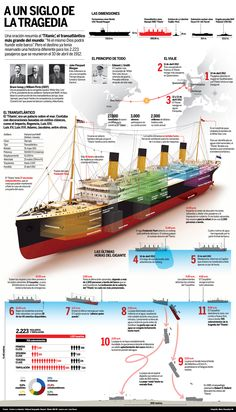 Proyecto: 100 años Titanic Cliente: Diario La Industria Pieza gráfica: Infografía Realización: Mario Chumpitazi Una de las tragedias más increíbles se dio el 15 de abril de 1912, cuando el 'Titanic…