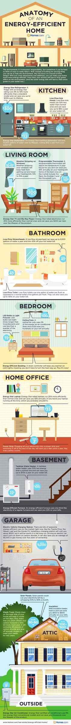 Energy Efficient Home Upgrades in Los Angeles For $0 Down -- Home Improvement Hub -- Via - How to Build an Energy Efficient Home Infographic. Topic: green building, home improvement, energy star appliance, house interior design. #HomeEnergyEfficiency