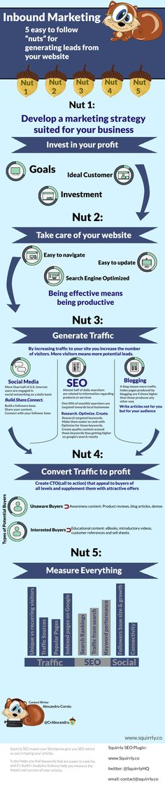 Inbound Marketing: The Steps To Better Lead Generation - Infographic Digital Marketing Strategy, Inbound Marketing, Marketing Automation, Content Marketing, Internet Marketing, Online Marketing, Social Media Marketing, Social Business, Business Marketing
