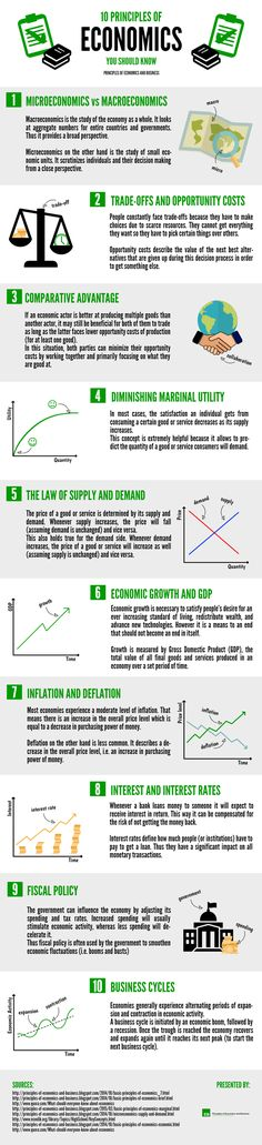 Principles of Economics and Business: Infographic - 10 Principles of Economics You Should Know