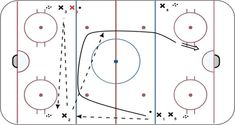1 on quick long pass drill ice hockey drill diagram and animation. Dek Hockey, Passing Drills, Hockey Drills, Hockey Training, Hockey Coach, Hockey World, Kids Sports, New Tricks, Diagram
