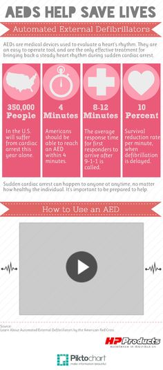 AEDs Help Save Lives #Infographic #Valentine. HP Products Division · First  Aid Tips and Products