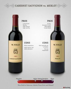 Cabernet vs Merlot – Learn the major differences between these two types of wine including their pros and cons. The secrets to wine revealed… Cabernet Sauvignon, Art Du Vin, Wine Facts, Wine Chart, Merlot Wine, Wine Folly, Wine Education, Wine Tasting Party, Wine Guide