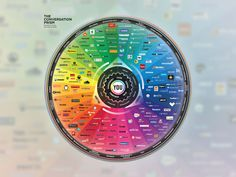 The Conversation Prism de Brian Solis mapa visual de medios sociales. #mediosociales