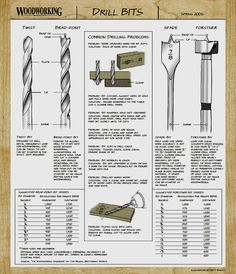 This one page guide to drill bits will get you up to speed. Simple to understand drill bit speed guide. Woodworking Drill Bits, Woodworking Techniques, Woodworking Projects, Wood Tools, Diy Tools, Tools Hardware, Ideas Hogar, Drill Press, Tips & Tricks