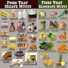 This really works. When I stopped eating processed food, dairy, and grains, a problem with too much mucus that I'd had since I could remember went away! Foods That Creat Mucus; Foods That Eliminate Mucus Health And Nutrition, Health And Wellness, Health Fitness, Health Care, Fitness Tips, Nutrition Guide, Fitness Quotes, Wellness Foods, Health Quiz