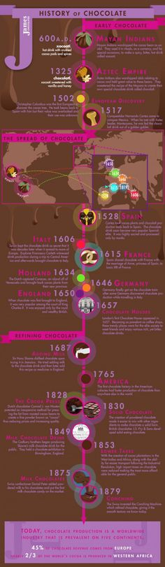 Infographic Sundays - The History of Chocolate Edition - Delicious Obsessions