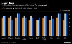 Remote Working's Longer Hours Are New Normal for Many: Chart - Bloomberg Private Network, Fall Back, Long Hours, The New Normal, Long A, News Articles, Belgium, Remote, Spain