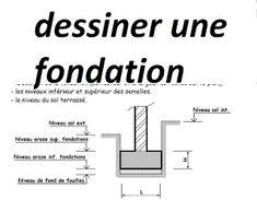 Comment dessiner une fondation en bâtiment