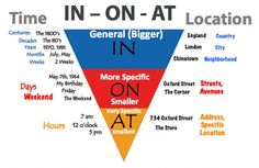 Prepositions: in/on/at. Explaining the difference through use of visual aid.