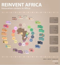 Reinvent Africa innovation centers in Africa #infographic brought by mHealth Africa is pleased to have listed all innovation hubs from Northern, Eastern, Southern & Western Africa: