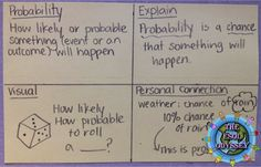 Use an index card when introducing vocabulary words. Include a definition, explanation, visual, and personal connection to help students retain the meaning of a vocabulary word. Great strategy for ELLs!