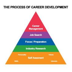 Career infographic : ZaranTech  Premier IT Training & Consulting company