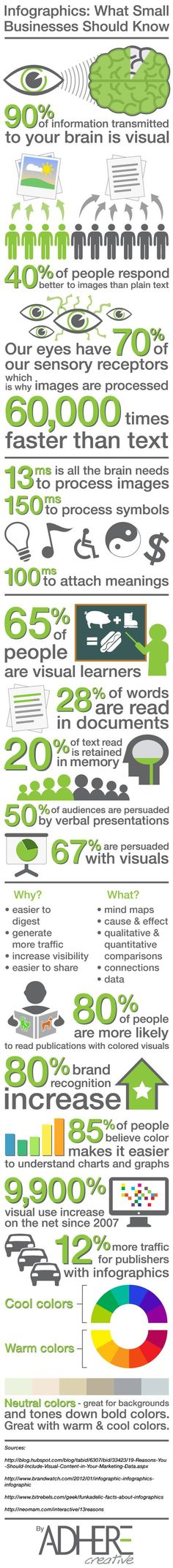 Infographics and What Small Businesses Should Know [#Infographic]