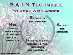 [Infographic] Anger Control – R.A.I.N Technique