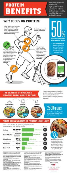 Benefits of Protein - Eating the optimal amount of protein spaced through the day can help with weight loss, muscle recovery after workouts and maintaining muscle mass as you age. #ProteinChallenge @beeffordinner  Just sayin' - TheFitFork.com