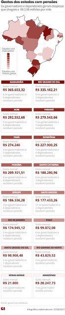 O EMPENHO: Estados gastam R$ 35,8 milhões por ano com pensões...