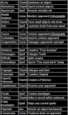 All the Harry Potter spells
