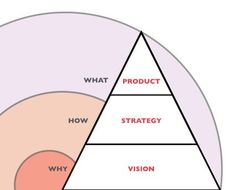 I'm sure you've run into Simon Sinek's TED talk on the Golden Circle where he made the case for how great leaders communicate differently …