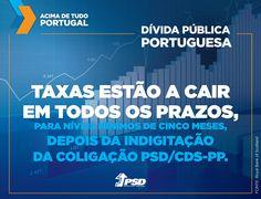 As taxas de juro da dívida portuguesa estão a cair em todos os prazos, ao mesmo tempo que as taxas nos outros países europeus estão a subir. #acimadetudoportugal