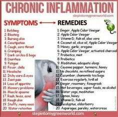 Symptoms/Remedies