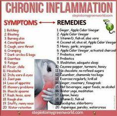 Symptoms/Remedies