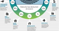 Rates for tax deducted at source (TDS)