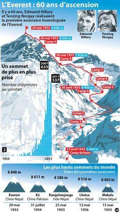 La première conquête de l'Everest a été réalisée par son versant ouest. De nos jours, il existe 15 voies possibles pour accéder au sommet. © Idé Geography Map, World Geography, Zion National Park, National Parks, Bergen, Climbing Everest, Everest Base Camp Trek, Mountain Photography, Survival