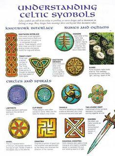 Celtic symbols key